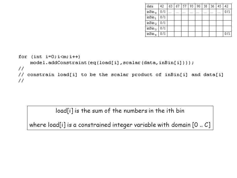 load[i] is the sum of the numbers in the ith bin